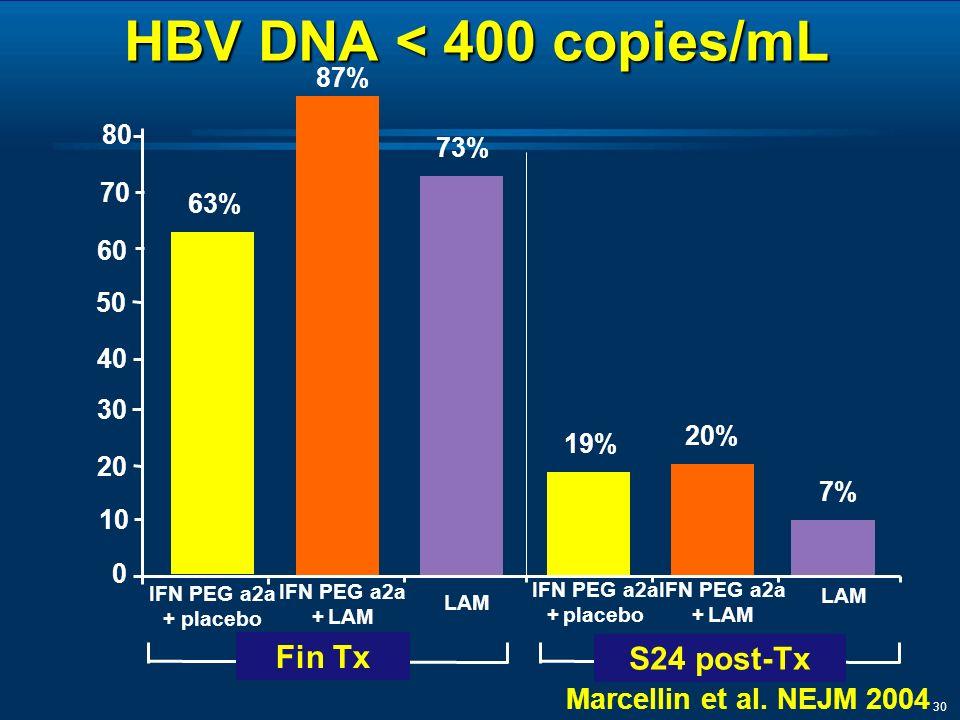 30 HBV DNA < 400 copies/mL 87% 0 20 40 60 63% 73% IFN PEG a2a + placebo IFN PEG a2a + LAM LAM 7% IFN PEG a2a + placebo IFN PEG a2a + LAM LAM 20% 19% 30 10 50 Fin Tx S24 post-Tx 70 80 Marcellin et al.