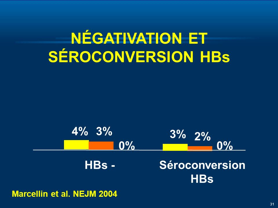 31 HBs -Séroconversion HBs NÉGATIVATION ET SÉROCONVERSION HBs 3% 4%3% 2% 0% Marcellin et al.