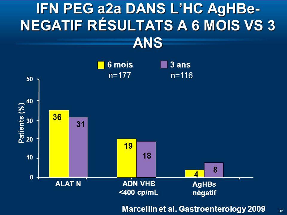 32 36 31 6 mois 3 ans 0 10 50 ALAT N AgHBs négatif Patients (%) IFN PEG a2a DANS LHC AgHBe- NEGATIF RÉSULTATS A 6 MOIS VS 3 ANS 30 20 40 4 8 n=177n=116 ADN VHB <400 cp/mL 19 18 Marcellin et al.