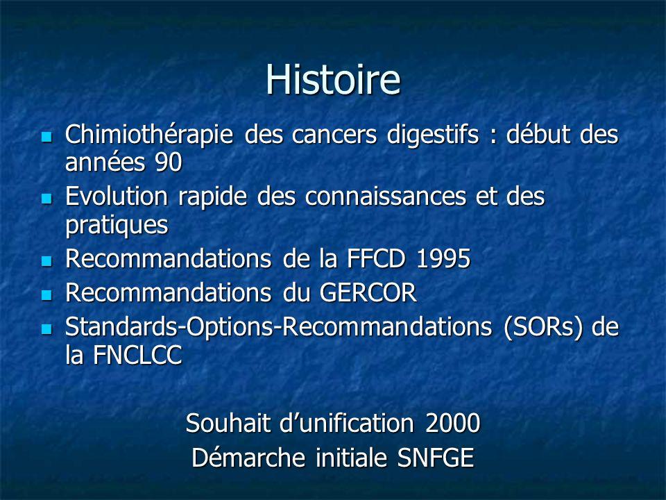 Histoire Chimiothérapie des cancers digestifs : début des années 90 Chimiothérapie des cancers digestifs : début des années 90 Evolution rapide des co