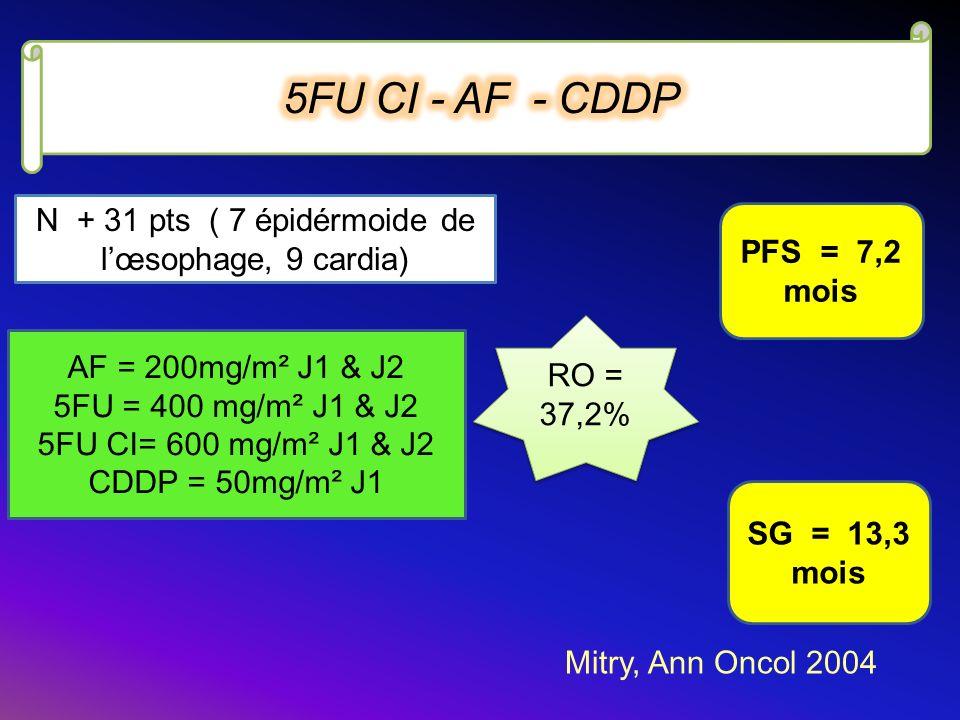 AF = 200mg/m² J1 & J2 5FU = 400 mg/m² J1 & J2 5FU CI= 600 mg/m² J1 & J2 CDDP = 50mg/m² J1 N + 31 pts ( 7 épidérmoide de lœsophage, 9 cardia) RO = 37,2