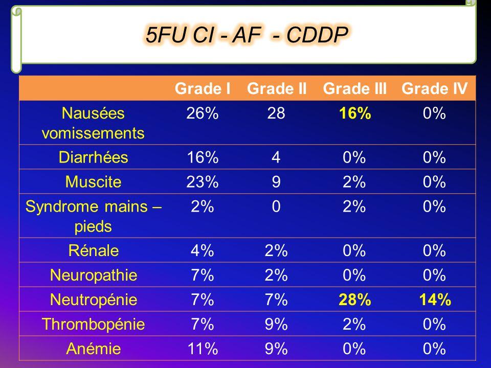 Grade IGrade IIGrade IIIGrade IV Nausées vomissements 26%2816%0% Diarrhées16%40% Muscite23%92%0% Syndrome mains – pieds 2%0 0% Rénale4%2%0% Neuropathi