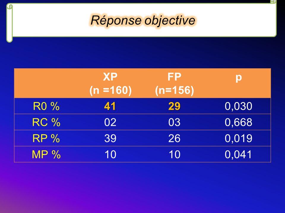 XP (n =160) FP (n=156) p R0 %41290,030 RC %02030,668 RP %39260,019 MP %10 0,041
