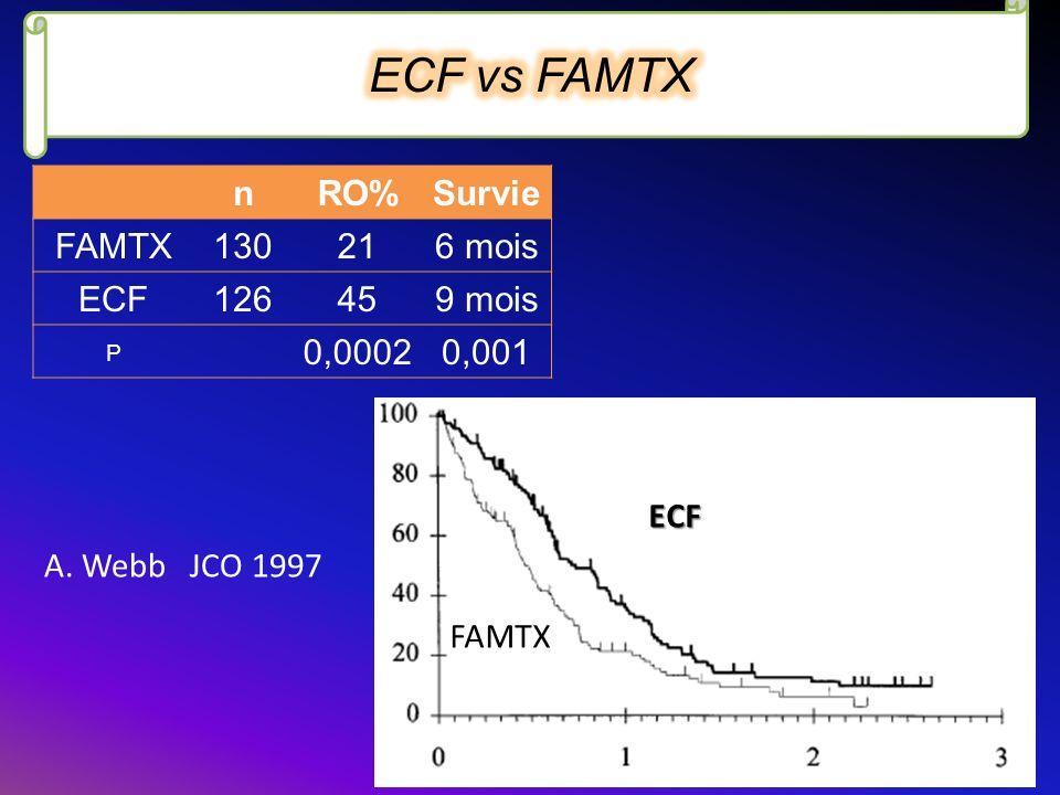 nRO%Survie FAMTX130216 mois ECF126459 mois P 0,00020,001 A. Webb JCO 1997 ECF FAMTX