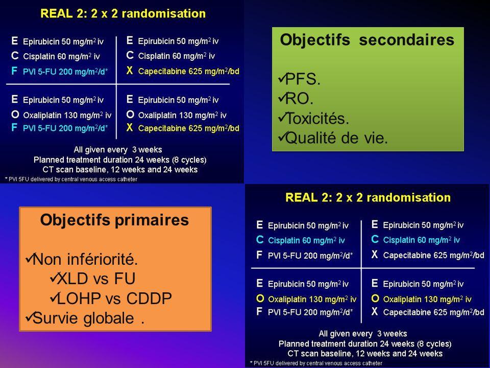 Objectifs primaires Non infériorité. XLD vs FU LOHP vs CDDP Survie globale. Objectifs secondaires PFS. RO. Toxicités. Qualité de vie. Objectifs second