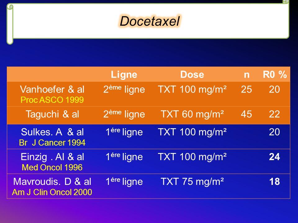 LigneDosenR0 % Vanhoefer & al Proc ASCO 1999 2 ème ligneTXT 100 mg/m²2520 Taguchi & al2 ème ligneTXT 60 mg/m²4522 Sulkes. A & al Br J Cancer 1994 1 ér