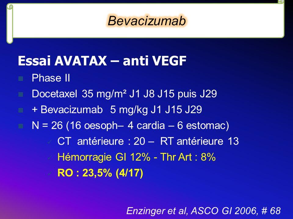 Essai AVATAX – anti VEGF Phase II Docetaxel 35 mg/m² J1 J8 J15 puis J29 + Bevacizumab 5 mg/kg J1 J15 J29 N = 26 (16 oesoph– 4 cardia – 6 estomac) CT a