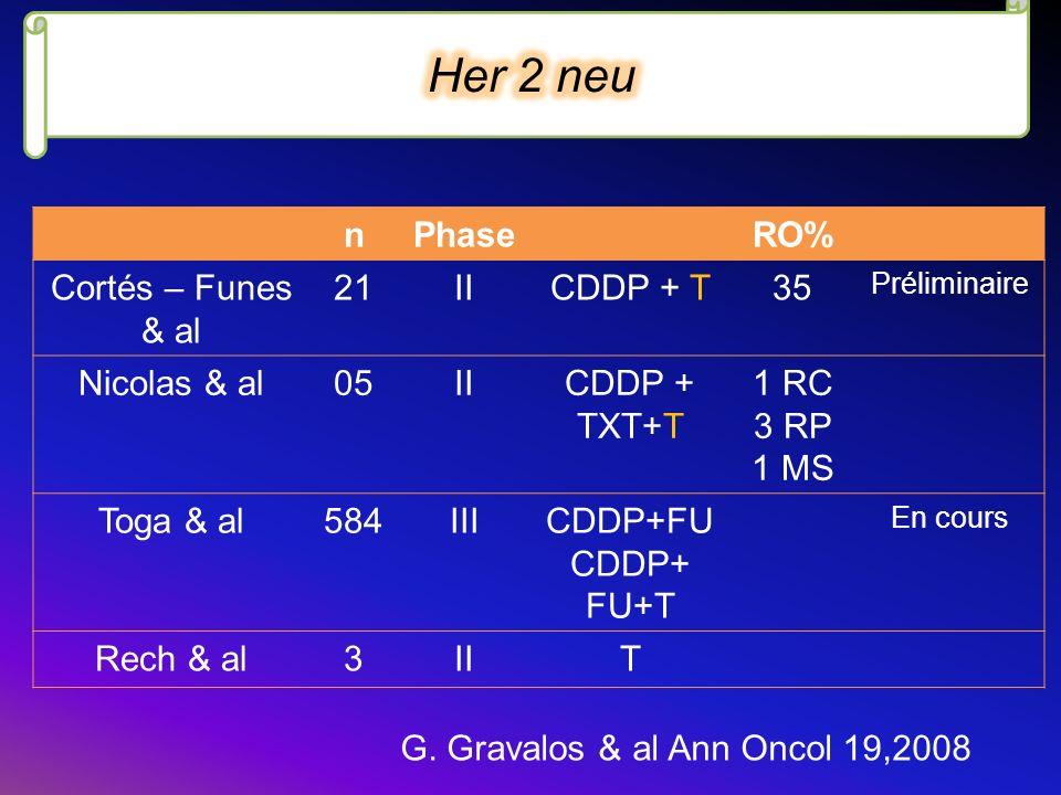 nPhaseRO% Cortés – Funes & al 21IICDDP + T35 Préliminaire Nicolas & al05IICDDP + TXT+T 1 RC 3 RP 1 MS Toga & al584IIICDDP+FU CDDP+ FU+T En cours Rech