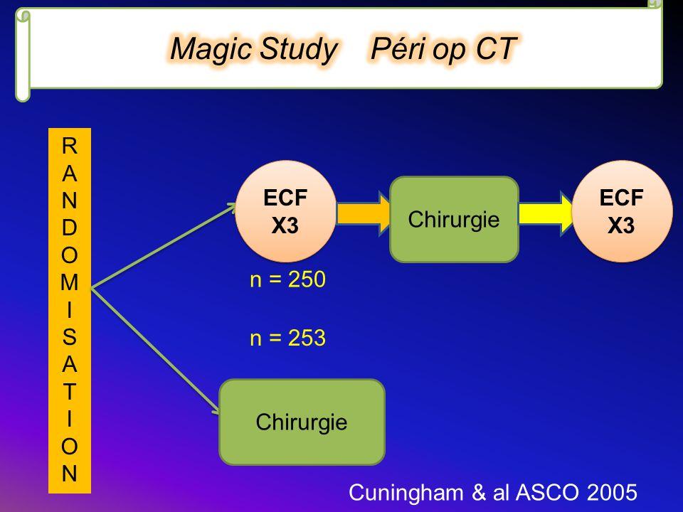 RANDOMISATIONRANDOMISATION Chirurgie ECF X3 Chirurgie ECF X3 Cuningham & al ASCO 2005 n = 250 n = 253