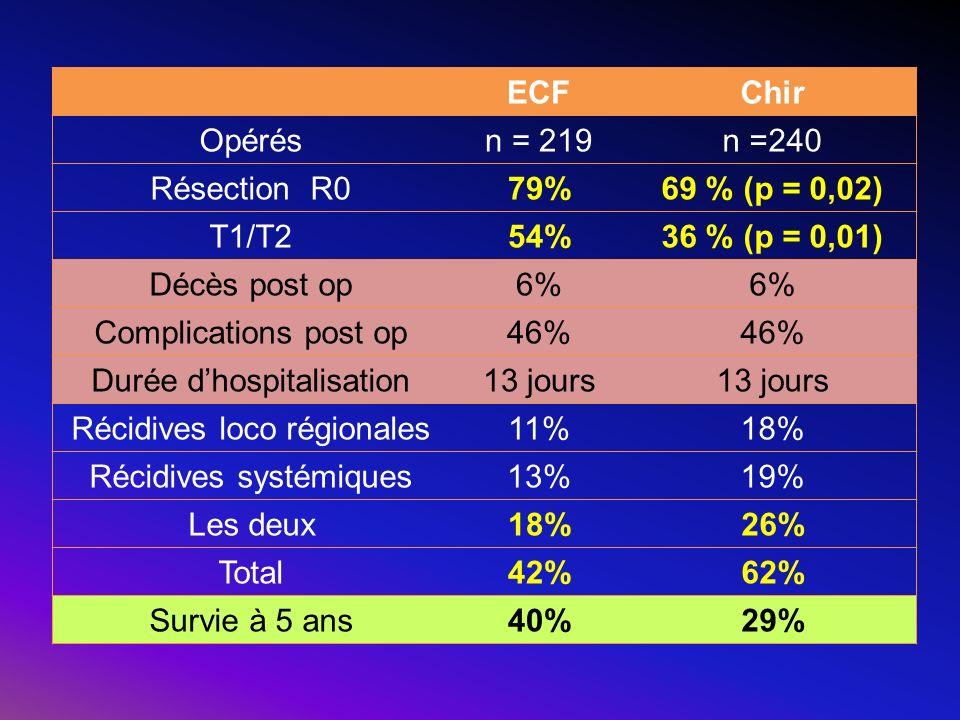 ECFChir Opérésn = 219n =240 Résection R079%69 % (p = 0,02) T1/T254%36 % (p = 0,01) Décès post op6% Complications post op46% Durée dhospitalisation13 j