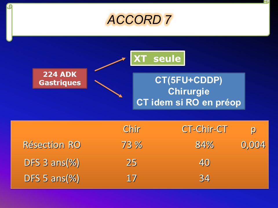 224 ADK Gastriques XT seule CT(5FU+CDDP) Chirurgie CT idem si RO en préop