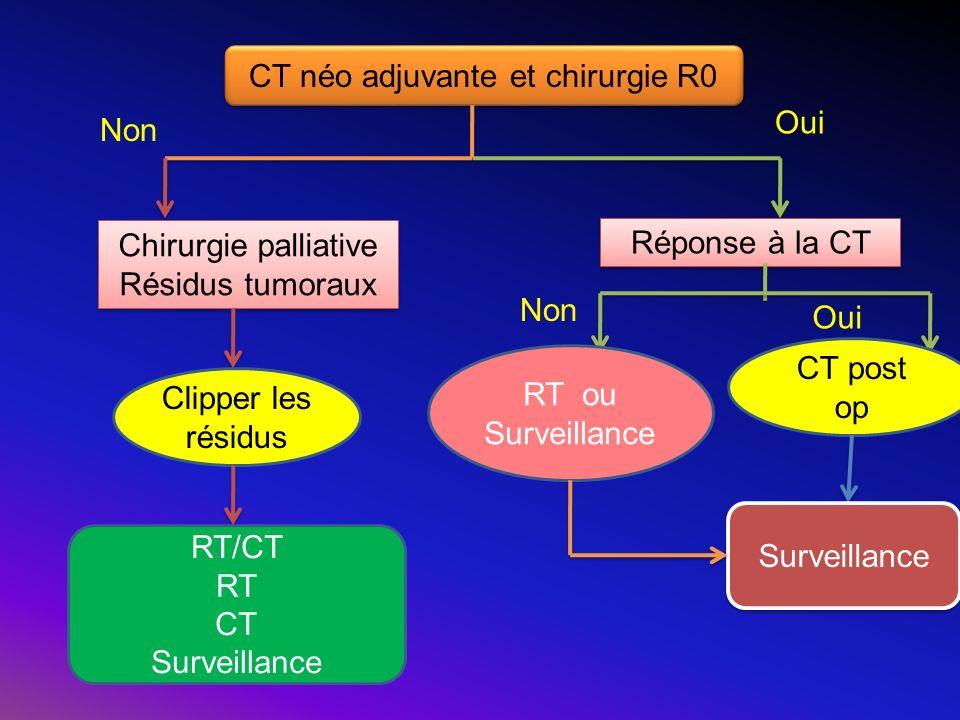 CT néo adjuvante et chirurgie R0 Chirurgie palliative Résidus tumoraux Chirurgie palliative Résidus tumoraux Réponse à la CT Clipper les résidus RT/CT