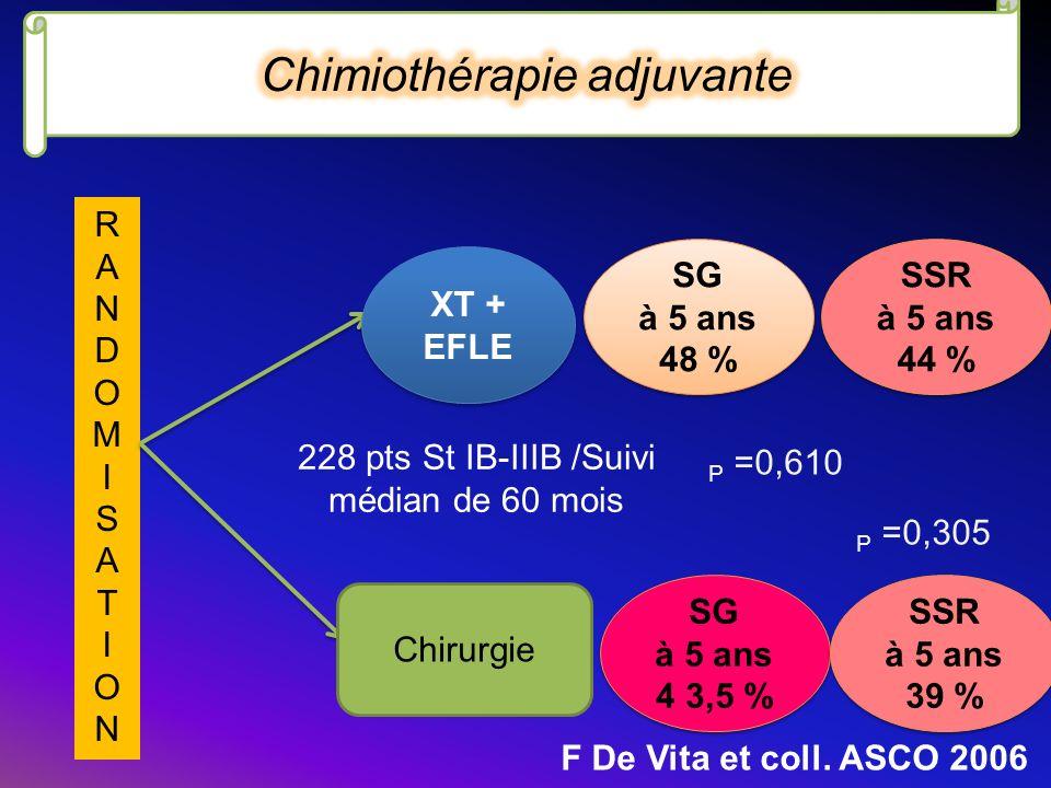 RANDOMISATIONRANDOMISATION Chirurgie XT + EFLE XT + EFLE SG à 5 ans 48 % SG à 5 ans 48 % 228 pts St IB-IIIB /Suivi médian de 60 mois F De Vita et coll