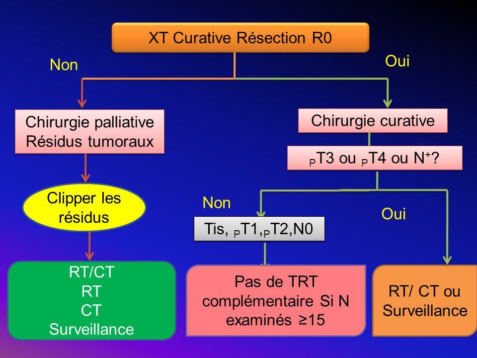 XT Curative Résection R0 Chirurgie palliative Résidus tumoraux Chirurgie palliative Résidus tumoraux Chirurgie curative Clipper les résidus RT/CT RT C