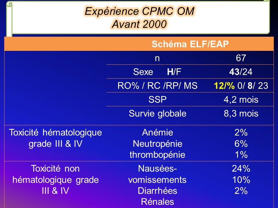 Schéma ELF/EAP n67 Sexe H/F43/24 RO% / RC /RP/ MS12/% 0/ 8/ 23 SSP4,2 mois Survie globale8,3 mois Toxicité hématologique grade III & IV Anémie Neutrop