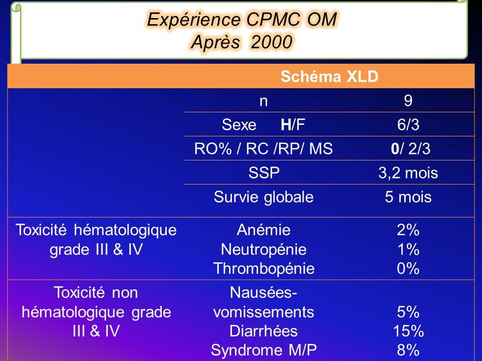 Schéma XLD n9 Sexe H/F6/3 RO% / RC /RP/ MS 0/ 2/3 SSP3,2 mois Survie globale5 mois Toxicité hématologique grade III & IV Anémie Neutropénie Thrombopén