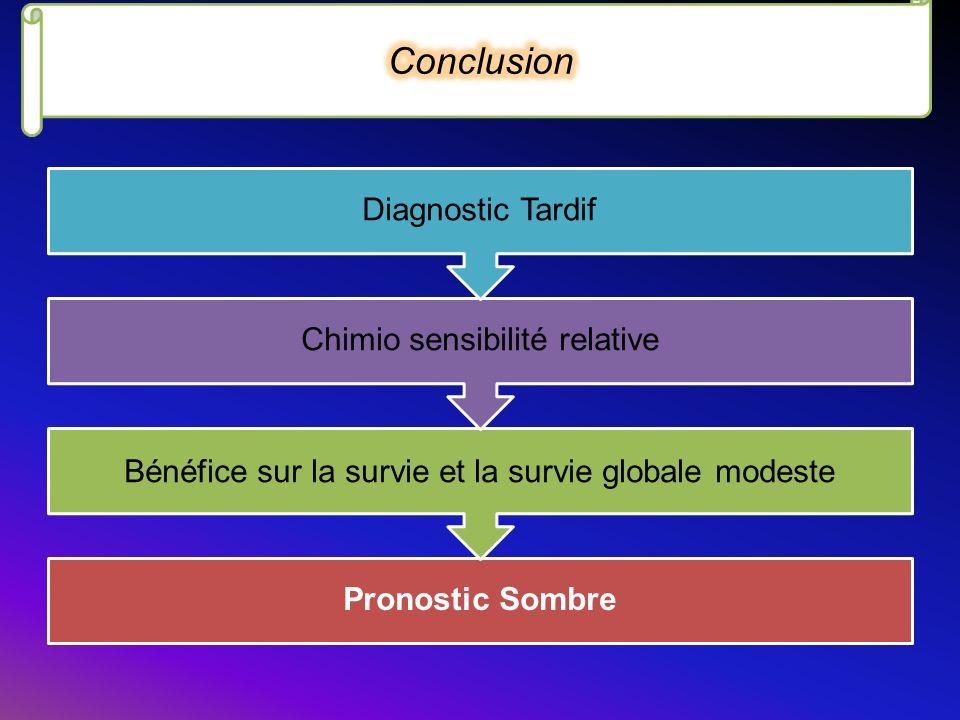 Pronostic Sombre Bénéfice sur la survie et la survie globale modeste Chimio sensibilité relative Diagnostic Tardif