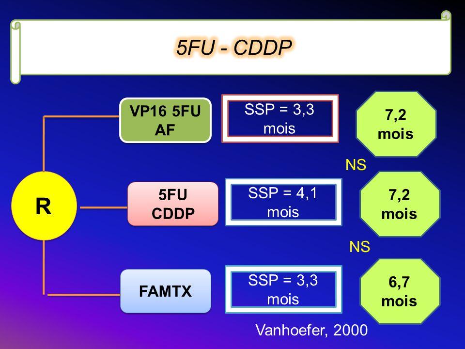 R R VP16 5FU AF 5FU CDDP FAMTX Vanhoefer, 2000 SSP = 3,3 mois SSP = 4,1 mois SSP = 3,3 mois 7,2 mois 6,7 mois NS