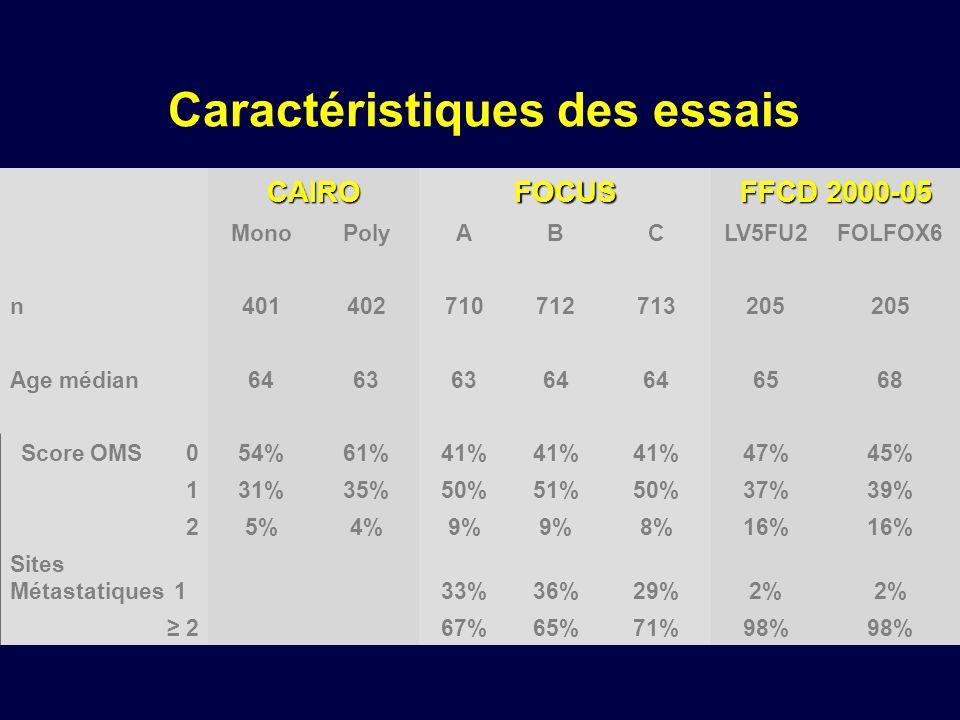 Caractéristiques des essais CAIROFOCUS FFCD 2000-05 MonoPolyABCLV5FU2FOLFOX6 n401402710712713205 Age médian6463 64 6568 Score OMS 054%61%41% 47%45% 13