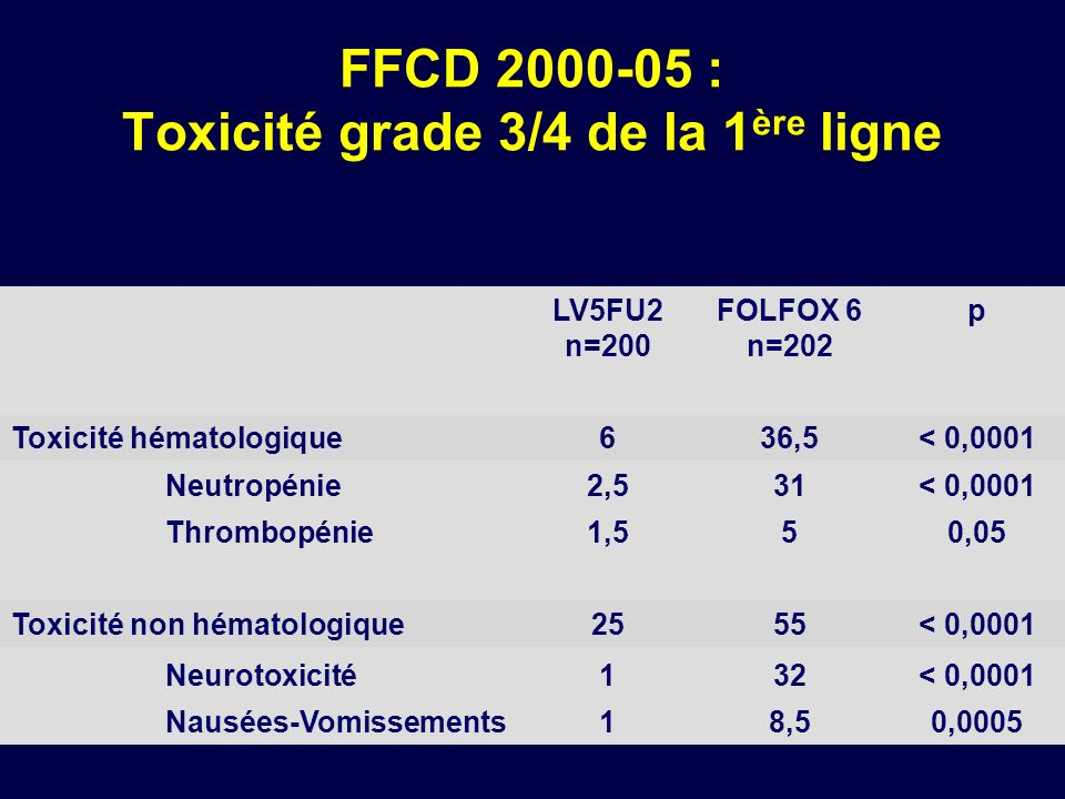 LV5FU2 n=200 FOLFOX 6 n=202 p Toxicité hématologique636,5< 0,0001 Neutropénie2,531< 0,0001 Thrombopénie1,550,05 Toxicité non hématologique2555< 0,0001