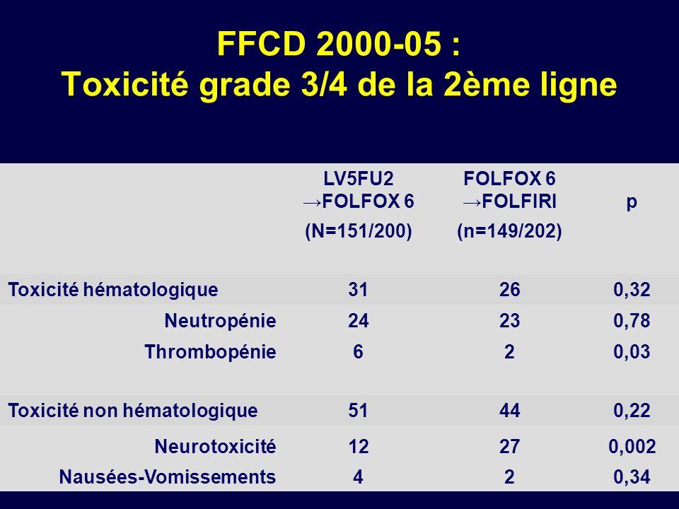FFCD 2000-05 : Toxicité grade 3/4 de la 2ème ligne LV5FU2 FOLFOX 6 FOLFIRIp (N=151/200)(n=149/202) Toxicité hématologique31260,32 Neutropénie24230,78
