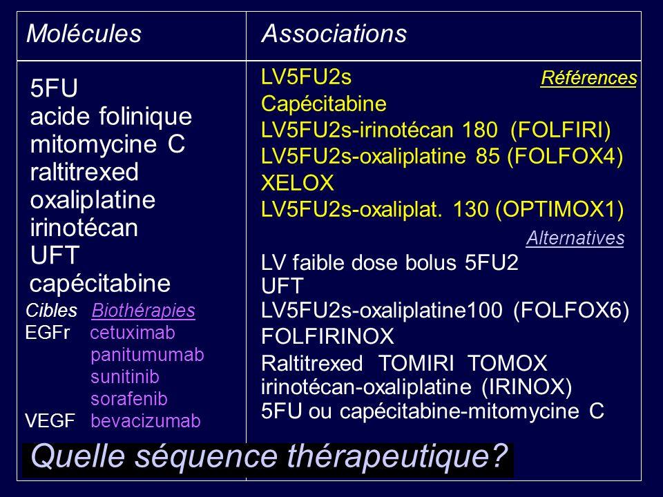 MoléculesAssociations 5FU LV5FU2s Références Capécitabine LV5FU2s-irinotécan 180 (FOLFIRI) LV5FU2s-oxaliplatine 85 (FOLFOX4) XELOX LV5FU2s-oxaliplat.