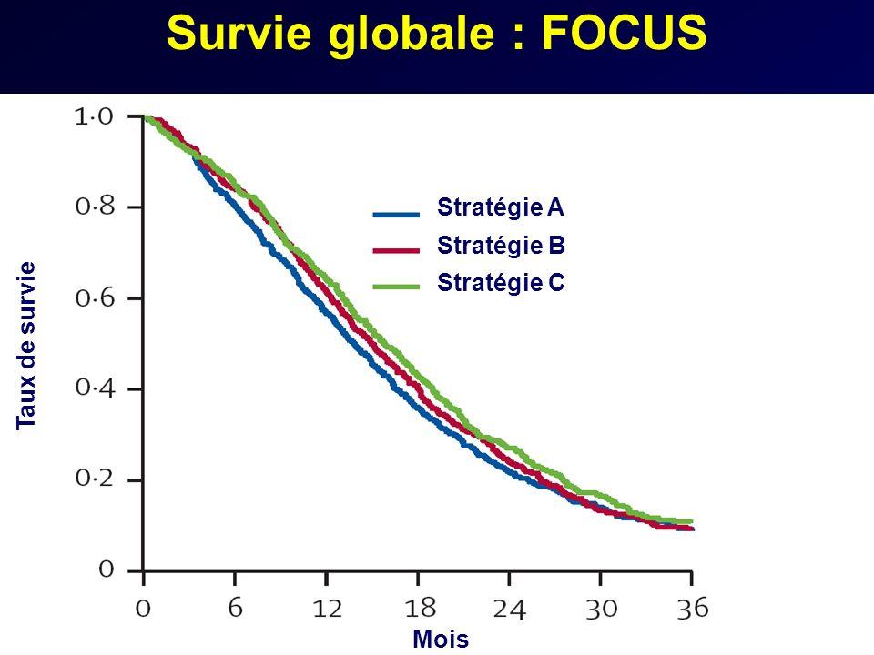 Survie globale : FOCUS Taux de survie Stratégie A Stratégie B Stratégie C Mois