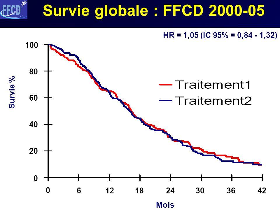 Date de lanalyse : 1er janvier 2007 Suivi médian 34 mois 148 décès dans bras LV5FU2, 145 dans bras FOLFOX6 Survie globale à 2 ans : 31% (25-38%) dans