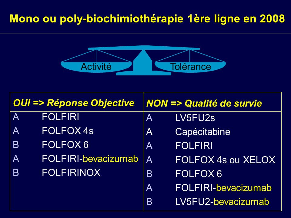 Stratégies cancers colorectaux métas Résécabilité de classe I : FOLFOX péri-op Résécabilité de classe II : – FOLFIRINOX – FOLFIRI + bevacizumab ou cetuximab – FOLFOX 4 + bevacizumab Résécabilité impossible : LV5FU2 + bevacizumab puis FOLFIRI puis FOLFOX puis irinotécan-cetuximab LV5FU2 + bevacizumab puis FOLFOX puis FOLFIRI puis irinotécan-cetuximab FOLFIRI + bevacizumab puis FOLFOX puis irinotécan-cetuximab