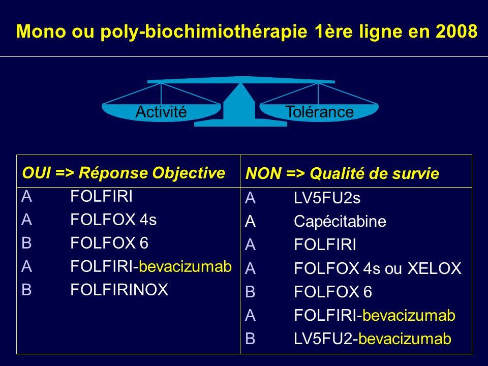 OUI => Réponse Objective A FOLFIRI A FOLFOX 4s B FOLFOX 6 A FOLFIRI-bevacizumab BFOLFIRINOX Mono ou poly-biochimiothérapie 1ère ligne en 2008 Activité