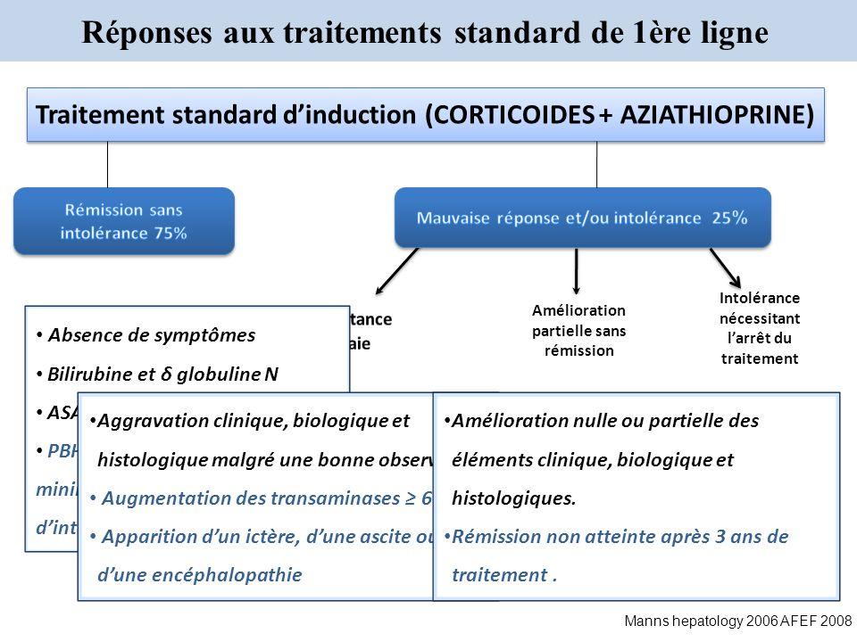 Absence de symptômes Bilirubine et δ globuline N ASAT < 2N PBH normal, inflammation minime, absence dhépatite dinterface Réponses aux traitements stan