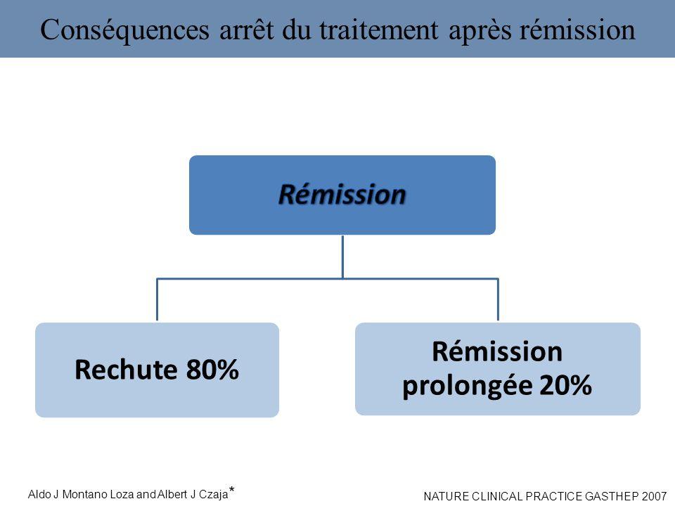 Conséquences arrêt du traitement après rémission Rechute 80% Rémission prolongée 20% Aldo J Montano Loza and Albert J Czaja * NATURE CLINICAL PRACTICE