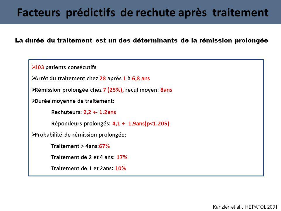 Facteurs prédictifs de rechute après traitement 103 patients consécutifs Arrêt du traitement chez 28 après 1 à 6,8 ans Rémission prolongée chez 7 (25%