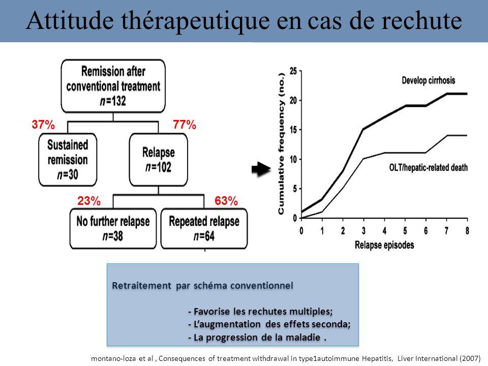 Attitude thérapeutique en cas de rechute montano-loza et al, Consequences of treatment withdrawal in type1autoimmune Hepatitis, Liver International (2