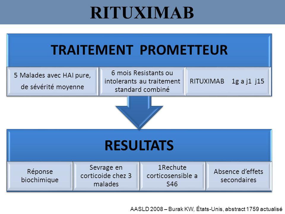 RITUXIMAB AASLD 2008 – Burak KW, États-Unis, abstract 1759 actualisé RESULTATS Réponse biochimique Sevrage en corticoide chez 3 malades 1Rechute corti
