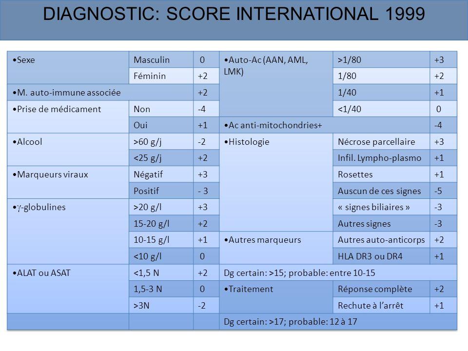 Autres facteurs prédictifs potentiels de rechute après traitement Délai dinduction de la rémission > 5 mois, Taux élevé de δ globulines avant traitement (30g/j), Anticorps anti –SLA, HLA B8 DR3.