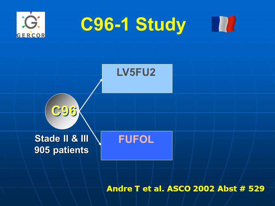 C96-1 Study C96 Stade II & III 905 patients Stade II & III 905 patients FUFOL LV5FU2 Andre T et al. ASCO 2002 Abst # 529