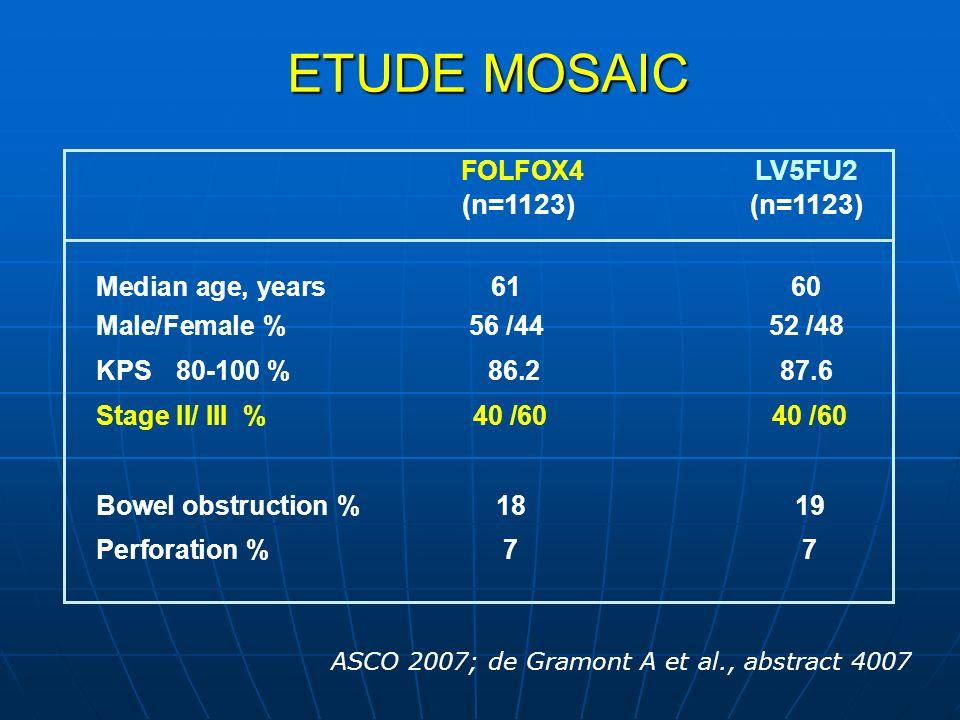 ETUDE MOSAIC FOLFOX4 LV5FU2 (n=1123)(n=1123) Median age, years6160 Male/Female %56 /44 52 /48 KPS 80-100 % 86.2 87.6 Stage II/ III % 40 /60 40 /60 Bow