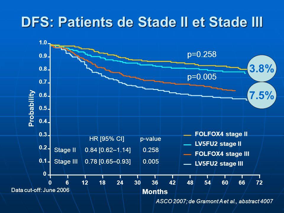 DFS: Patients de Stade II et Stade III Data cut-off: June 2006 HR [95% CI] p-value Stage II 0.84 [0.62–1.14] 0.258 Stage III 0.78 [0.65–0.93] 0.005 FO