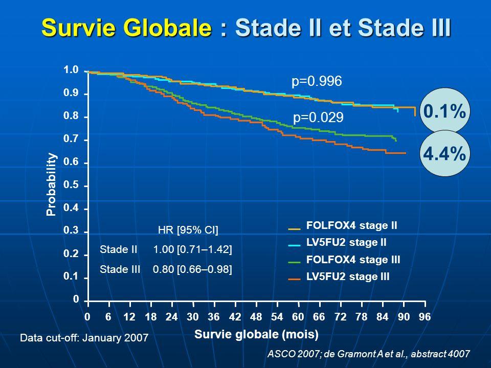 Survie Globale : Stade II et Stade III Data cut-off: January 2007 FOLFOX4 stage II LV5FU2 stage II FOLFOX4 stage III LV5FU2 stage III Survie globale (
