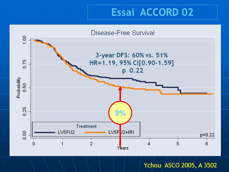 3-year DFS: 60% vs. 51% HR=1.19, 95% CI[0.90-1.59] p 0.22 Ychou ASCO 2005, A 3502 Essai ACCORD 02 9%