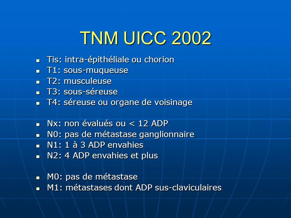 Capecitabine Avril 2005 – Déc 2007 n = 71 Age moyen = 53 ans (22 – 81) Sexe (M/F) = 32/39 Colon/Rectum =48/23 Stade II/III = 37/34