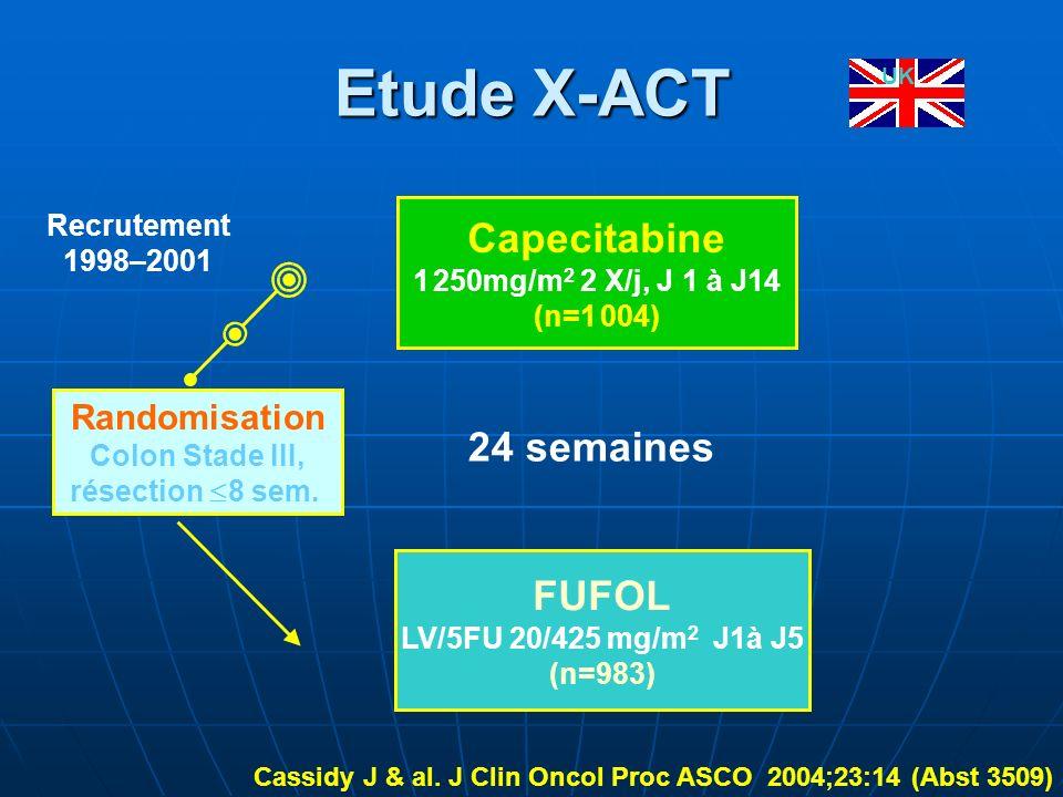 Etude X-ACT Randomisation Colon Stade III, résection 8 sem. Capecitabine 1 250mg/m 2 2 X/j, J 1 à J14 (n=1 004) FUFOL LV/5FU 20/425 mg/m 2 J1à J5 (n=9