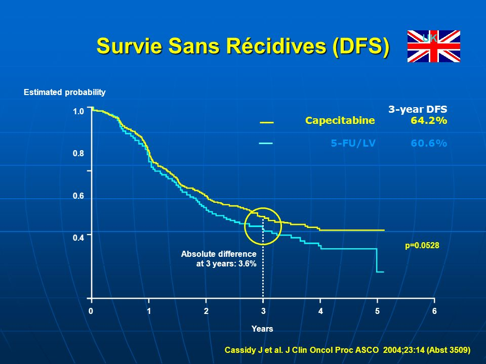 Survie Sans Récidives (DFS) Estimated probability 01234560123456 1.0 0.8 0.6 0.4 Absolute difference at 3 years: 3.6% p=0.0528 Years Cassidy J et al.