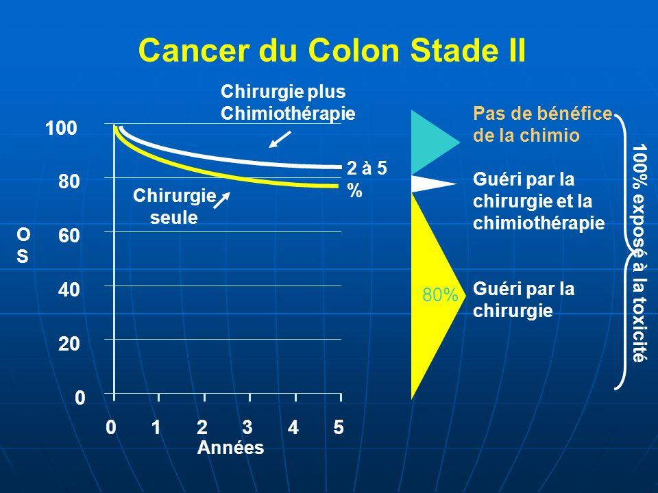 Années Pas de bénéfice de la chimio Guéri par la chirurgie et la chimiothérapie Guéri par la chirurgie Cancer du Colon Stade II 0 20 40 60 80 100 0123