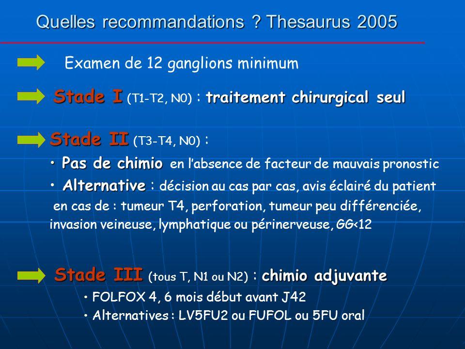 Quelles recommandations ? Thesaurus 2005 Stade III chimio adjuvante Stade III (tous T, N1 ou N2) : chimio adjuvante FOLFOX 4, 6 mois début avant J42 A