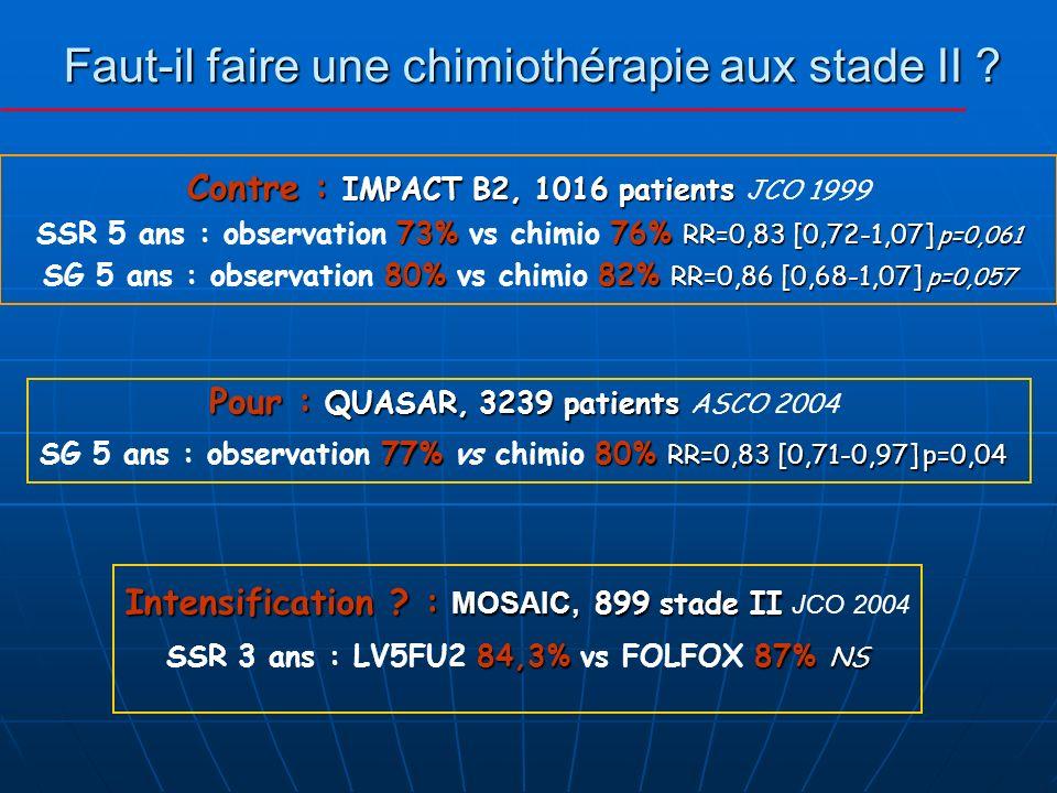 Faut-il faire une chimiothérapie aux stade II ? Contre : IMPACT B2, 1016 patients Contre : IMPACT B2, 1016 patients JCO 1999 73%76% RR=0,83 [0,72-1,07