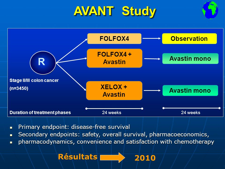 AVANT Study Duration of treatment phases 24 weeks Primary endpoint: disease-free survival Primary endpoint: disease-free survival Secondary endpoints: