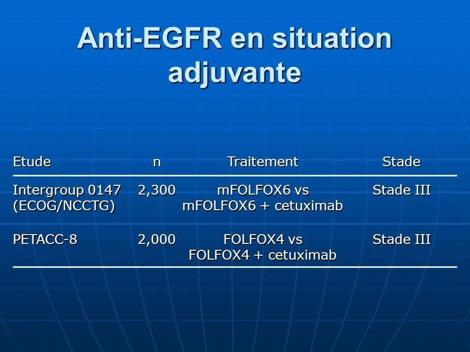 Anti-EGFR en situation adjuvante EtudenTraitementStade Intergroup 0147 (ECOG/NCCTG) 2,300 mFOLFOX6 vs mFOLFOX6 + cetuximab Stade III PETACC-82,000 FOL