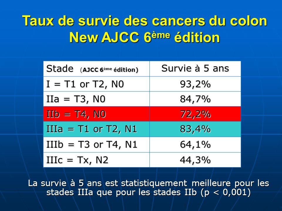 Taux de survie des cancers du colon New AJCC 6 ème édition La survie à 5 ans est statistiquement meilleure pour les stades IIIa que pour les stades II